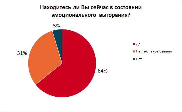 Больше половины украинцев ощущают эмоциональное выгорание