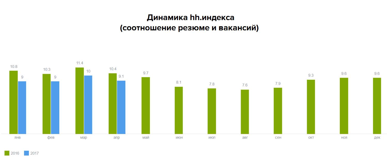 За 12 месяцев количество вакансий на hh.ru выросло на 18%