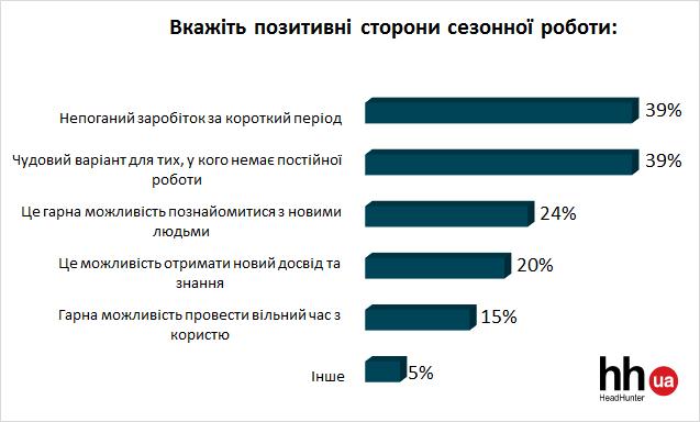 Ставлення українців до сезонної роботи: Преимущества та Недоліки