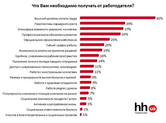 Чего хотят и что получают украинские работники от своих работодателей