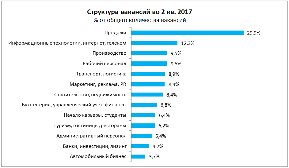 Рынок труда: что происходило во 2 кв. 2017 года