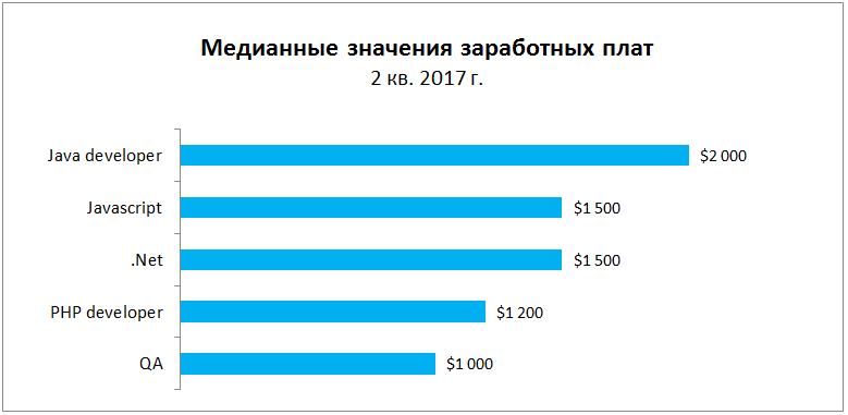 Анализ рынка труда в IT во 2 кв. 2017 г.