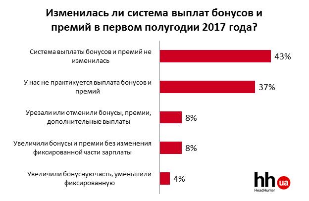 Зарплаты на украинском рынке труда: тенденции первого полугодия 2017 года
