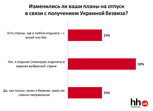 Летний отпуск украинцев в 2017 году: что, где, когда