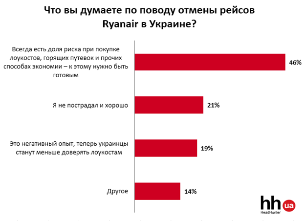 Как относятся украинцы к лоукостам?