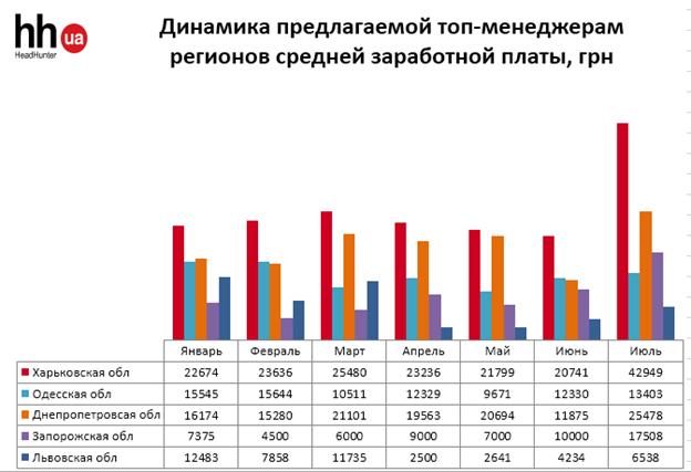 Заработные платы ТОП-ов в Украине