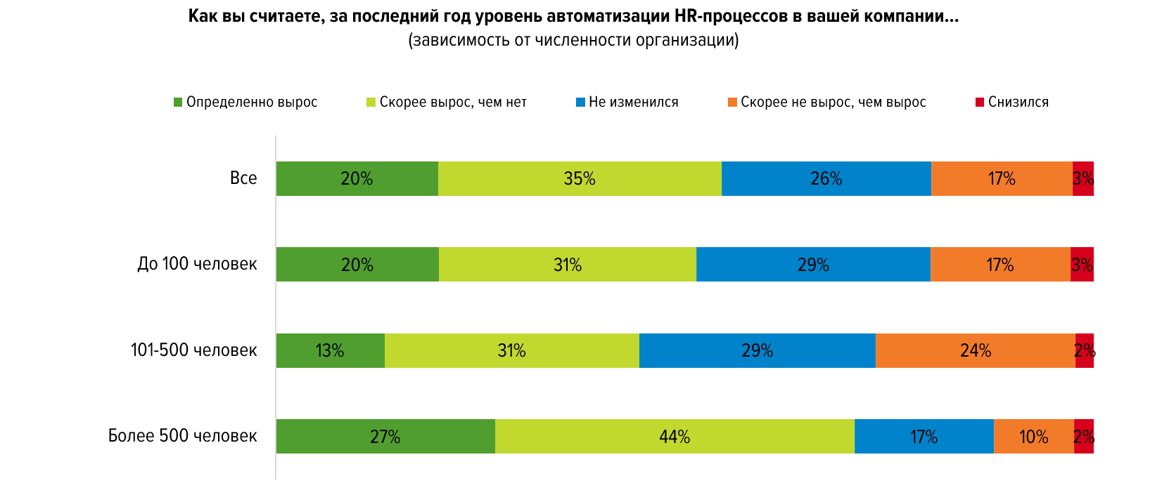 64% компаний используют digital-инструменты для подбора сотрудников