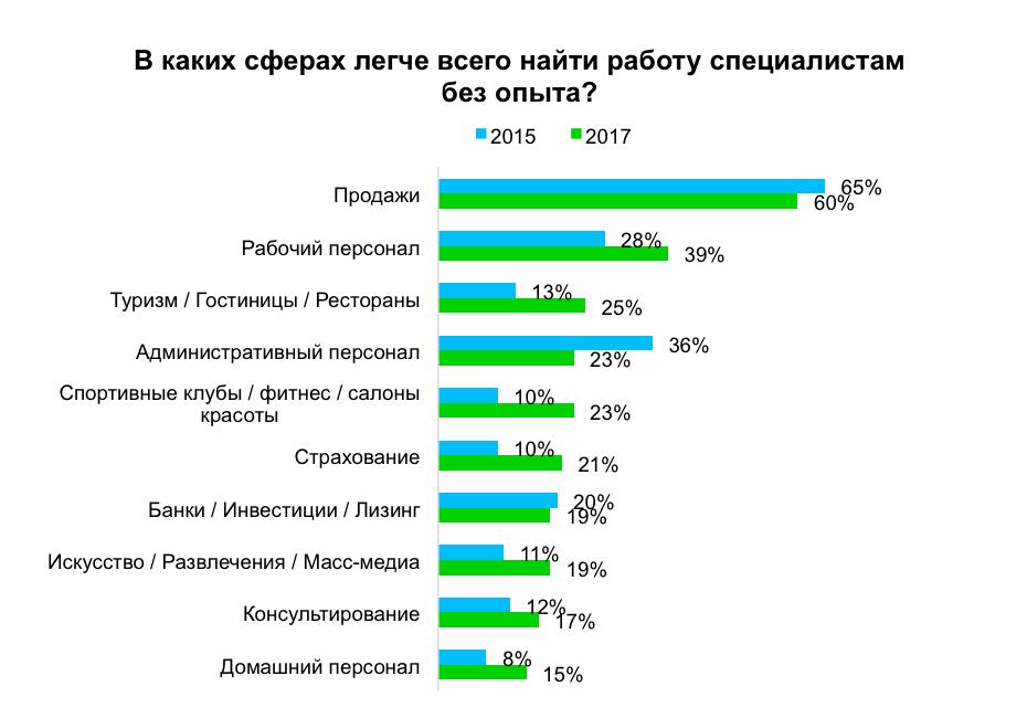 Российские компании стали меньше интересоваться молодыми специалистами