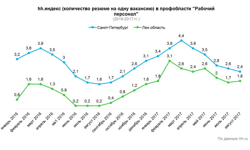 Аналитика рынка труда в профобласти «Рабочий персонал»