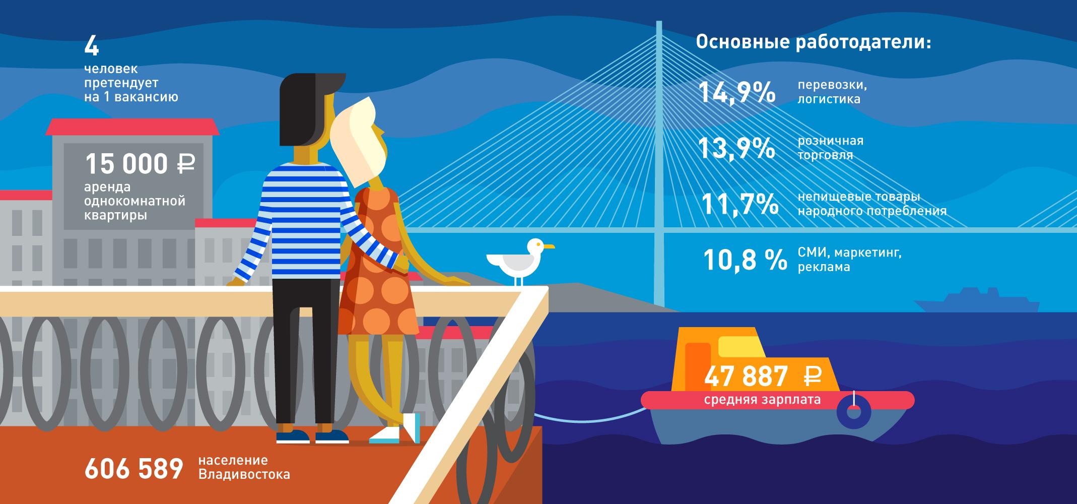 Владивосторг: как живут и работают вдалеке от условной Москвы
