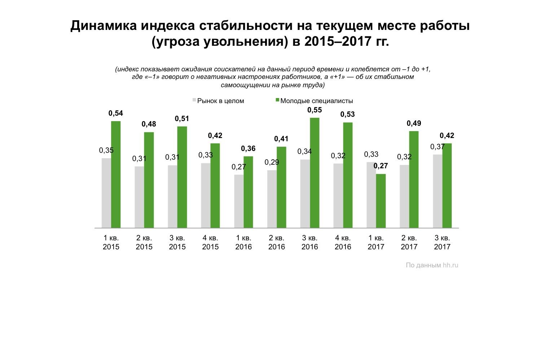 Настроение молодых специалистов нарынке труда накануне 3 квартала 2017 года