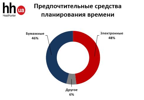 Как украинцы используют современные технологии в работе?