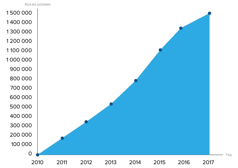 Мы достигли новой высоты - 1 500 000 резюме на сайте!