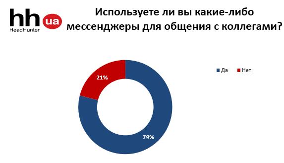 Какие из современных инструментов общения используют в работе украинцы?