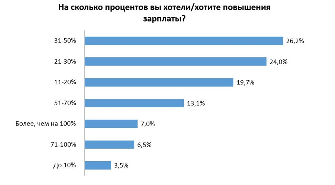 Повышение заработной платы: 78,5% белорусов для разговора c руководством ждут удобного случая