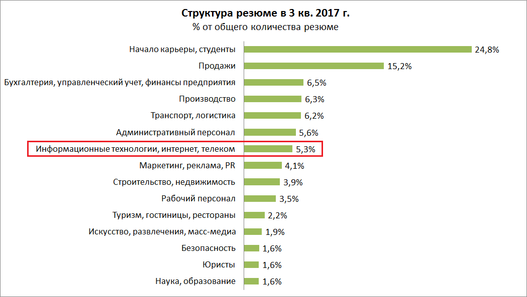 Анализ рынка труда в IT в 3 кв. 2017 г.