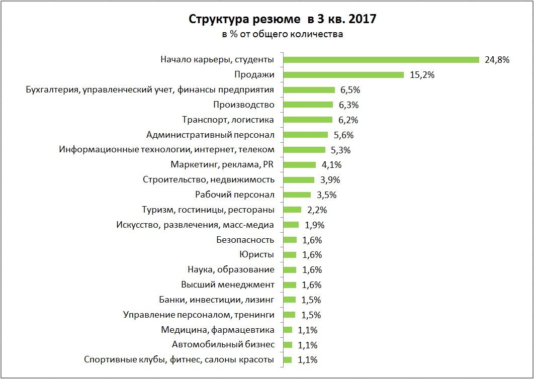 Рынок труда: главное за 3 квартал 2017 года