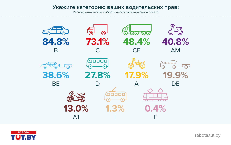 Водители в Беларуси: вежливые владельцы «именных» автомобилей