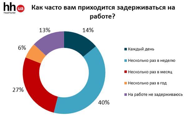 Как часто украинцы задерживаются на работе?