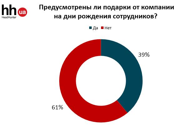 Какие праздники принято отмечать в украинских компаниях?