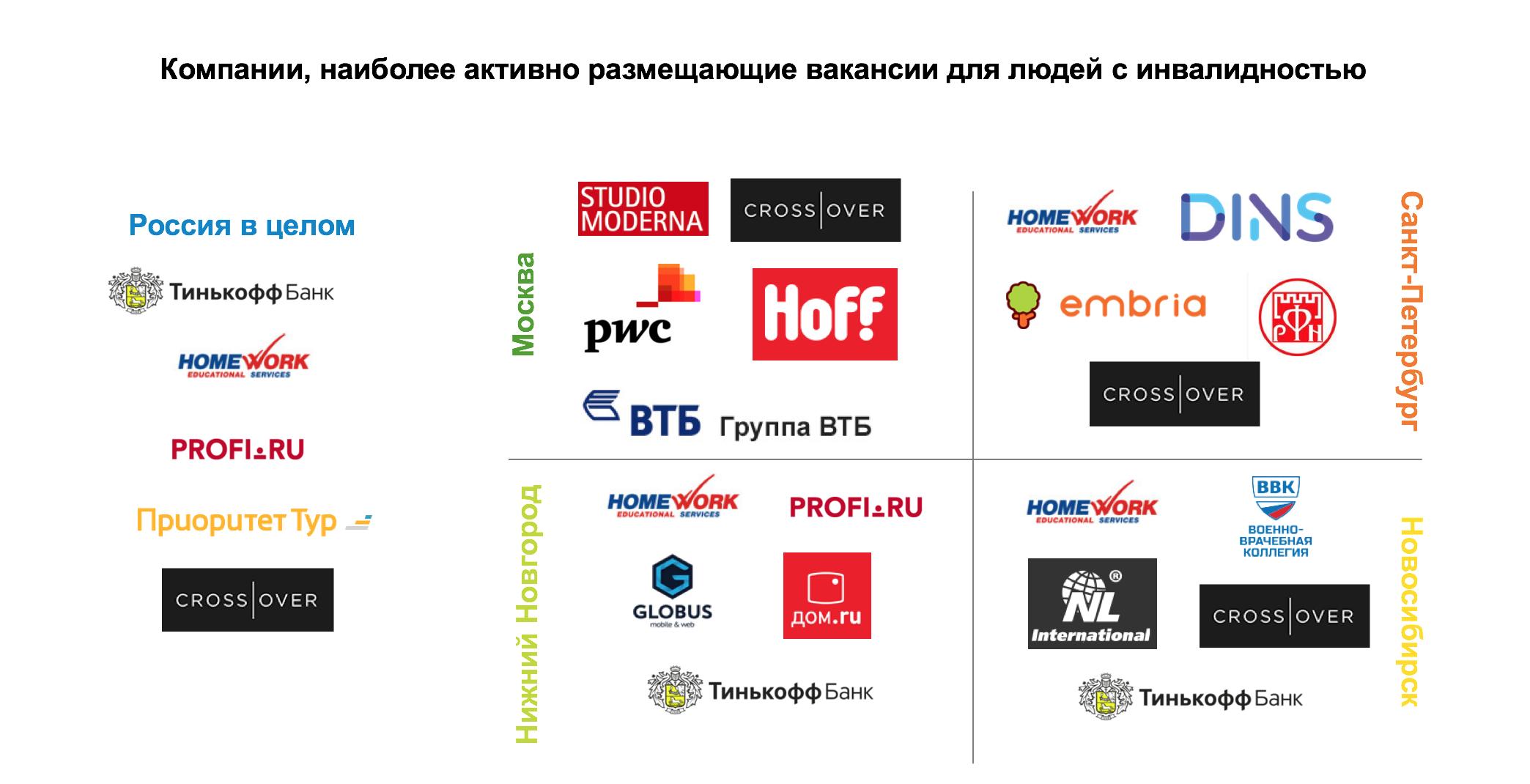 Возможности инклюзивного трудоустройства на Career.ru