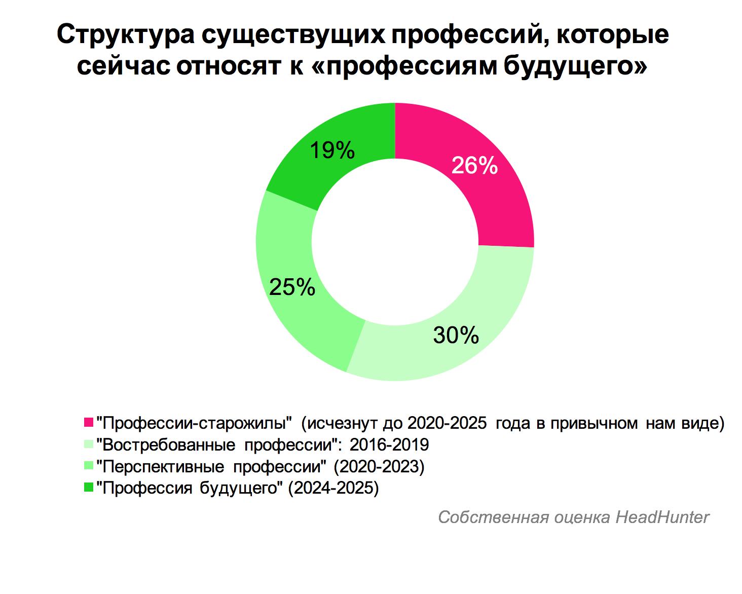 Какие профессии ждут российский рынок труда  в ближайшие 10 лет?