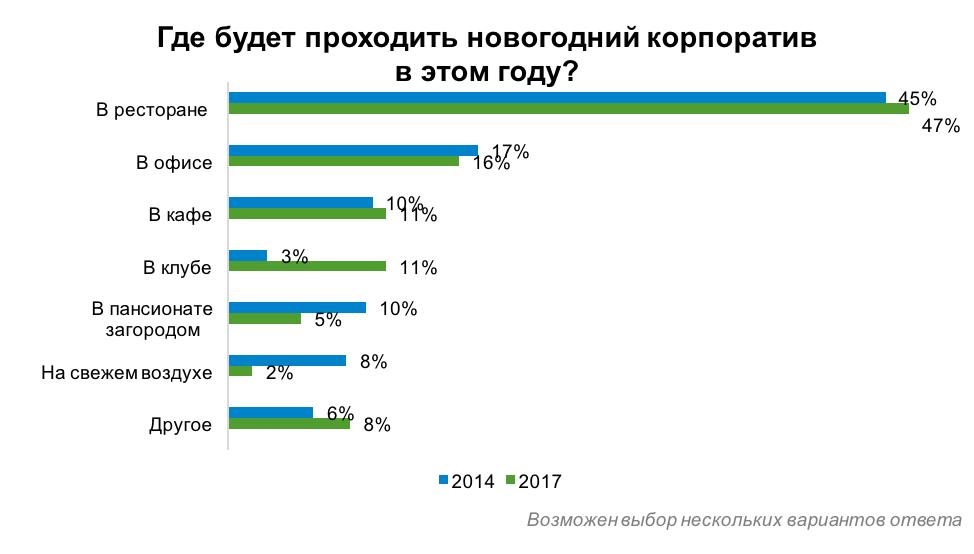 Корпоратив-2018 — российские компании не планируют отказываться от праздника