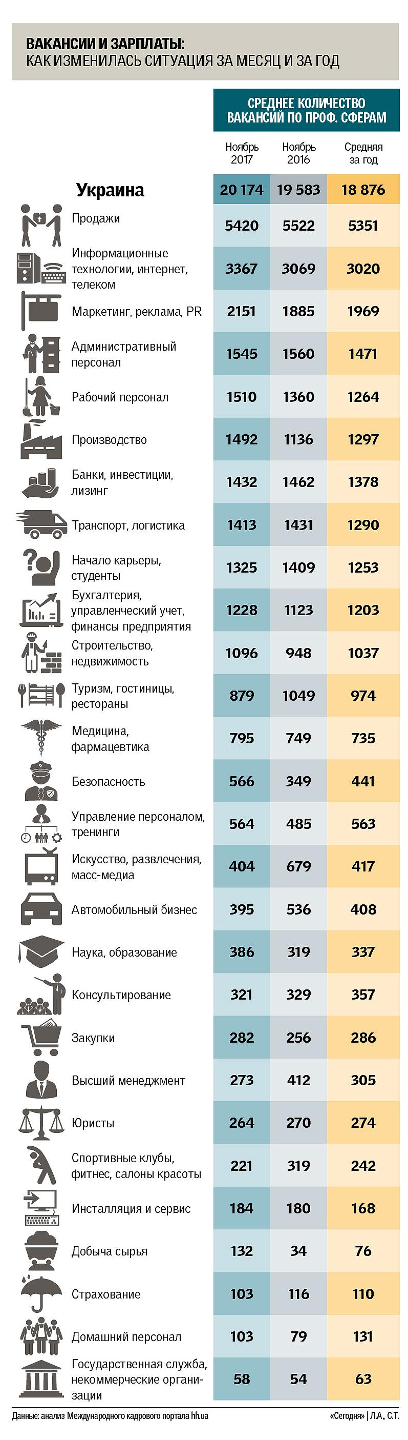 В Украине начался бой за молодых специалистов