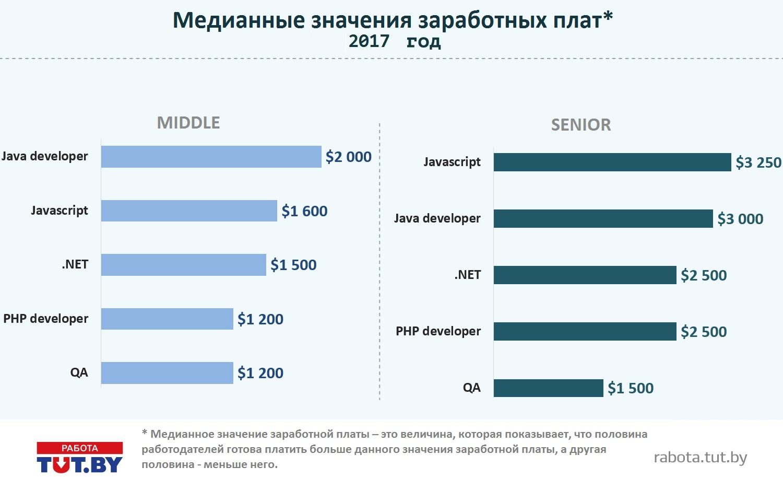 Аналитика рынка труда в профессиональной области IT: итоги 2017 года