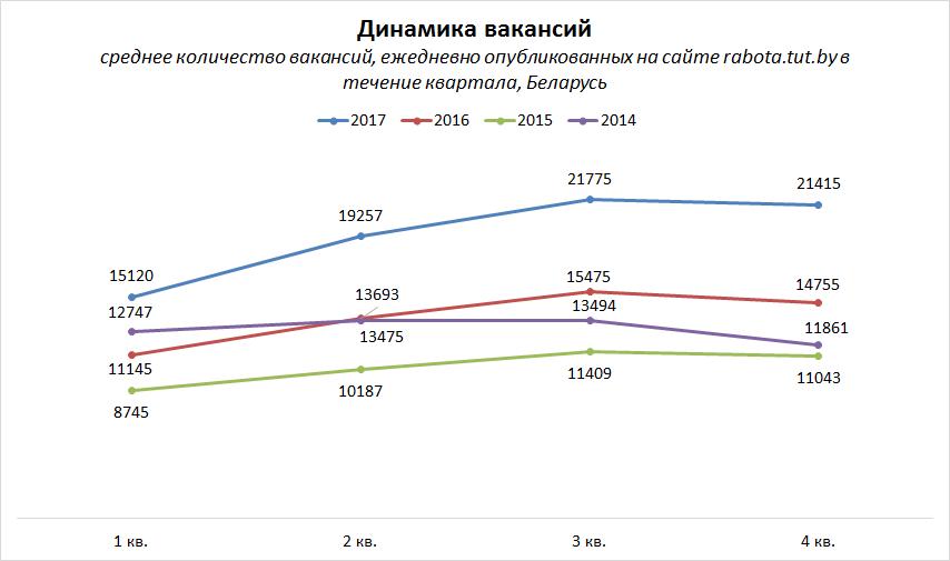 Рынок труда Беларуси. Итоги 2017 года