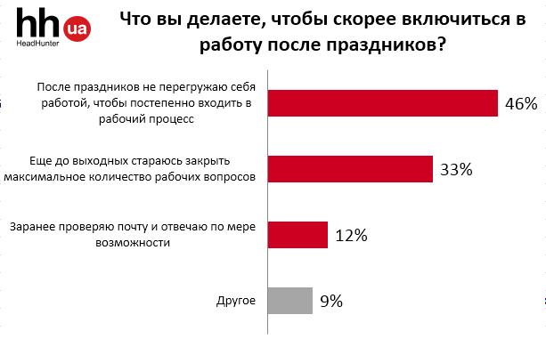 В каком настроении выходили на работу после праздников в Украине?