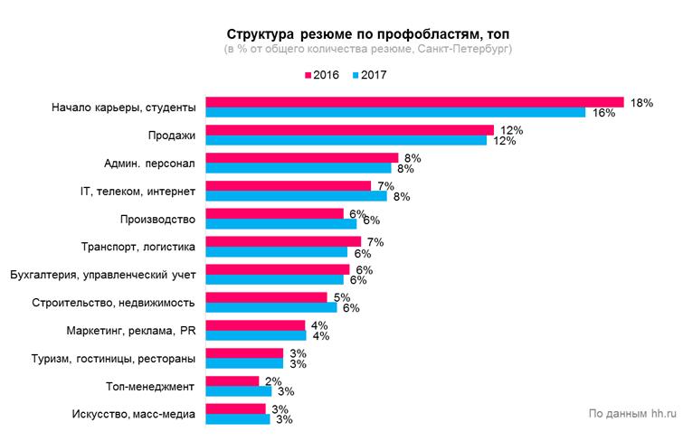 Рынок труда в Санкт-Петербурге: итоги года
