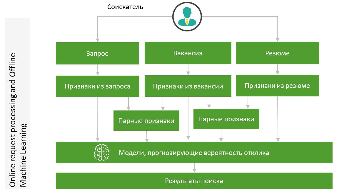 Умный поиск: как вакансии на hh.ru находят своих кандидатов