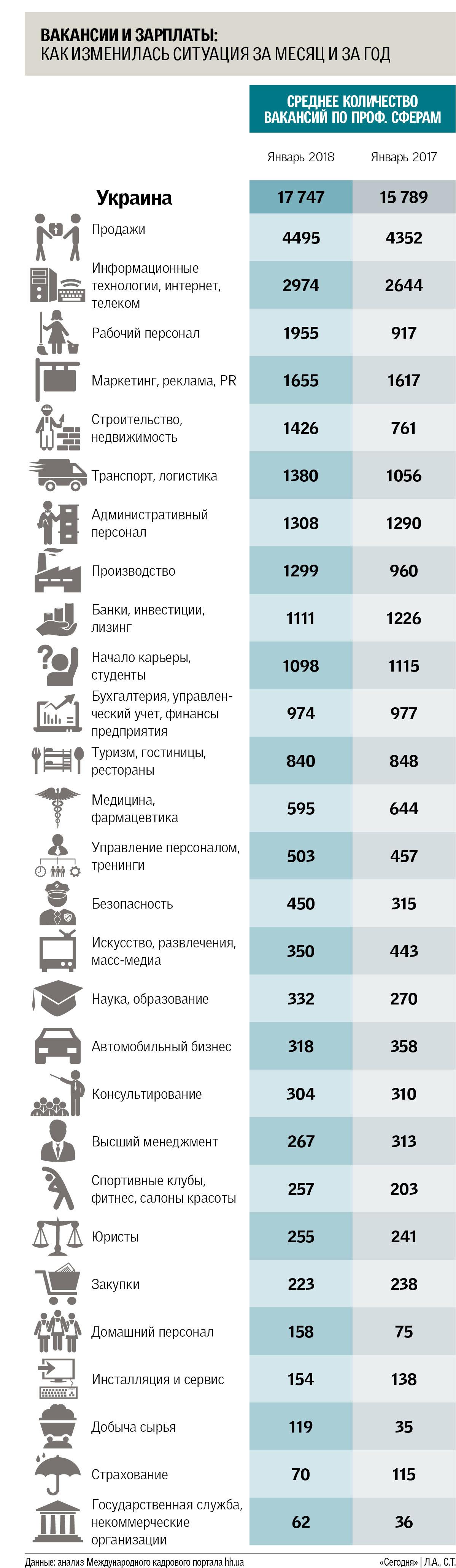 Рынок труда в Украине медленно выходит из зимней спячки