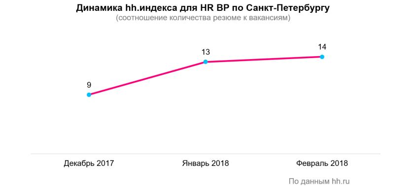 HR BP на рынке труда: вакансии, зарплаты, навыки