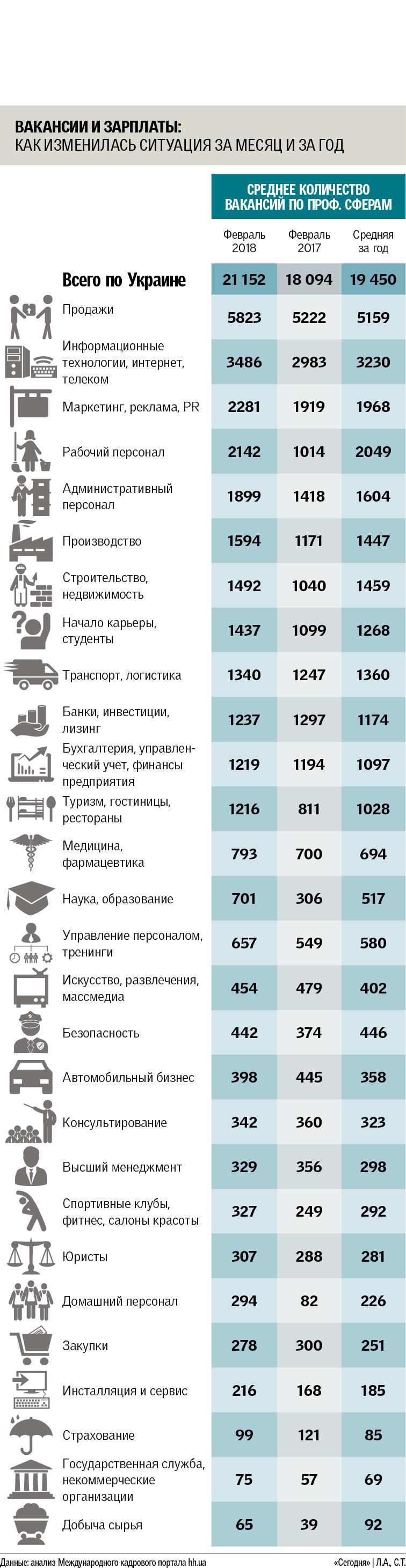 Оживление на рынке труда в Украине: количество вакансий растет