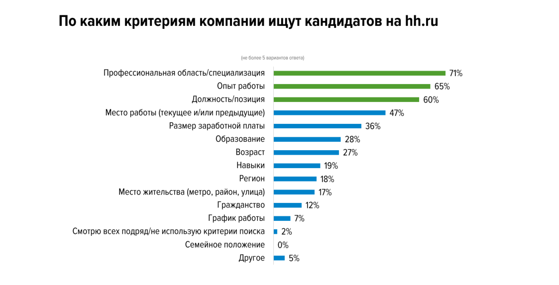 Резюме: как искать и находить работу на hh.ru