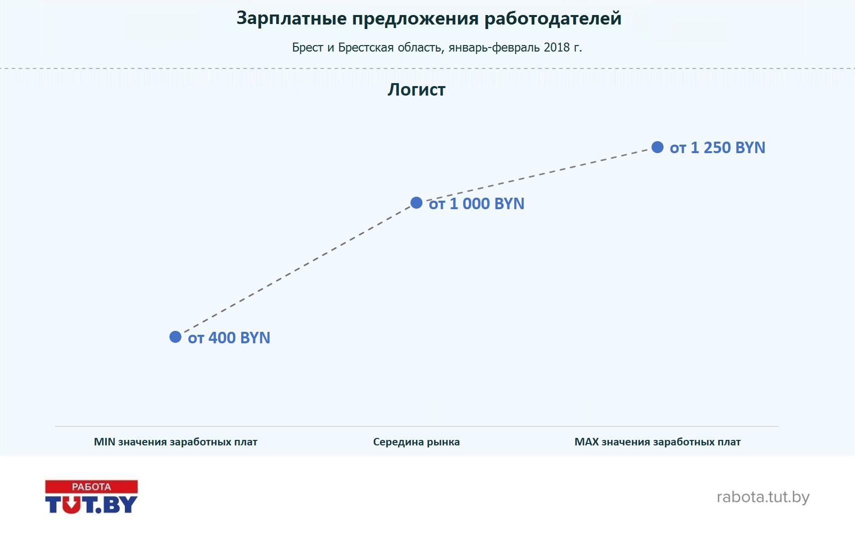 Рынок труда Бреста и Брестской области: вакансии, резюме, зарплаты