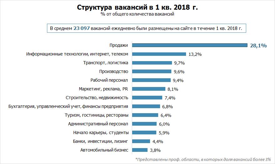 Рынок труда: главное за 1 квартал 2018 года