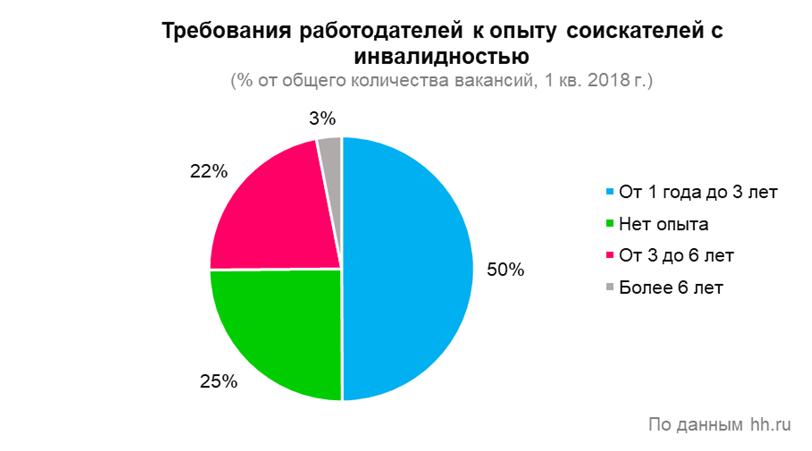 В Петербурге 1,2% вакансий доступно соискателям с инвалидностью