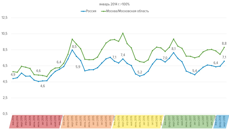 Основные тенденции рынка труда в России