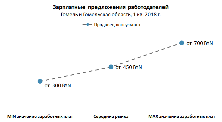 Рынок труда Гомеля и Гомельской области: вакансии, резюме, зарплаты