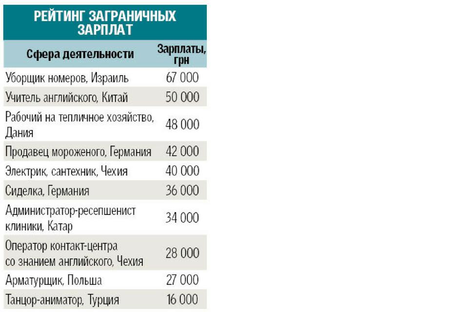 Весенний ажиотаж на рынке труда в Украине
