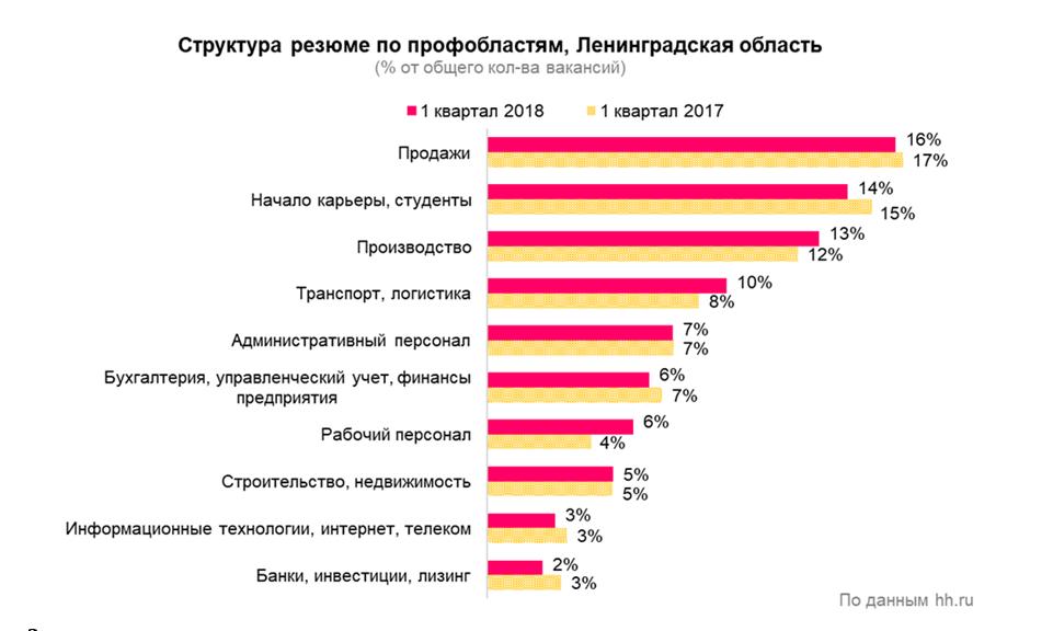 Рынок труда в Ленинградской области: итоги первого квартала 2018 года