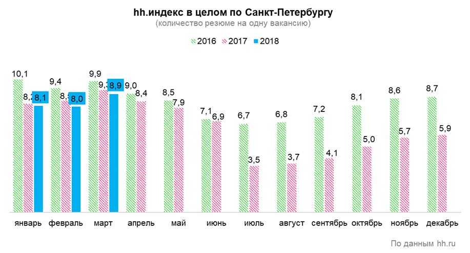 Кого ждут работодатели в Санкт-Петербурге?