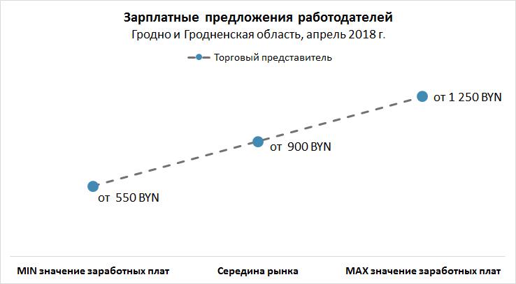 Рынок труда Гродно и Гродненской области: вакансии, резюме, зарплаты