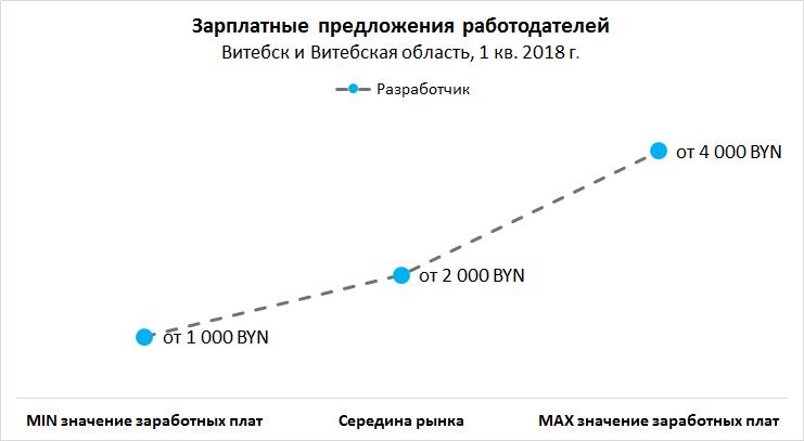 Рынок труда Витебска и Витебской области: вакансии, резюме, зарплаты