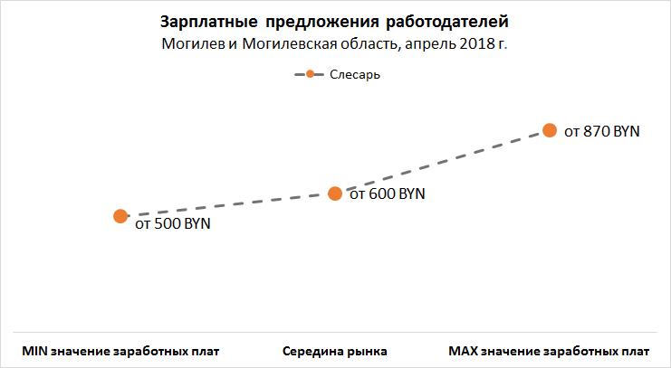 Рынок труда Могилева и Могилевской области: вакансии, резюме, зарплаты