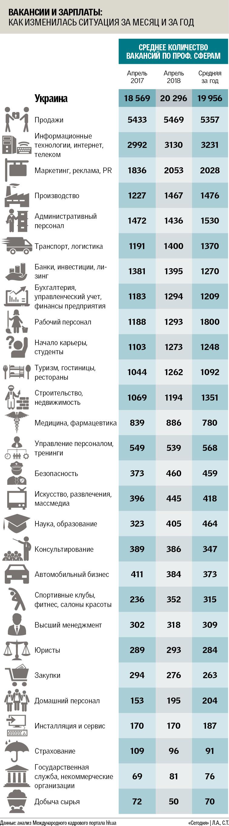 Рынок труда в Украине: сезонные вакансии горят, кадры на вес золота