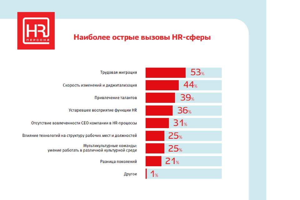 Як змінюється роль HR-лідера: виклики часу, нові компетенції, нові ролі та лідерство